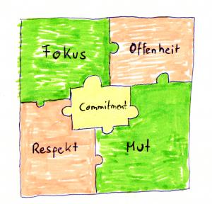 Die fünf 5 Werte von Scrum: Fokus, Offenheit, Commitment, Respekt, Mut