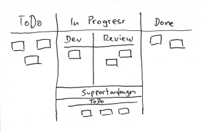 Kanban-Board mit unterschiedlichen Arten von Arbeit